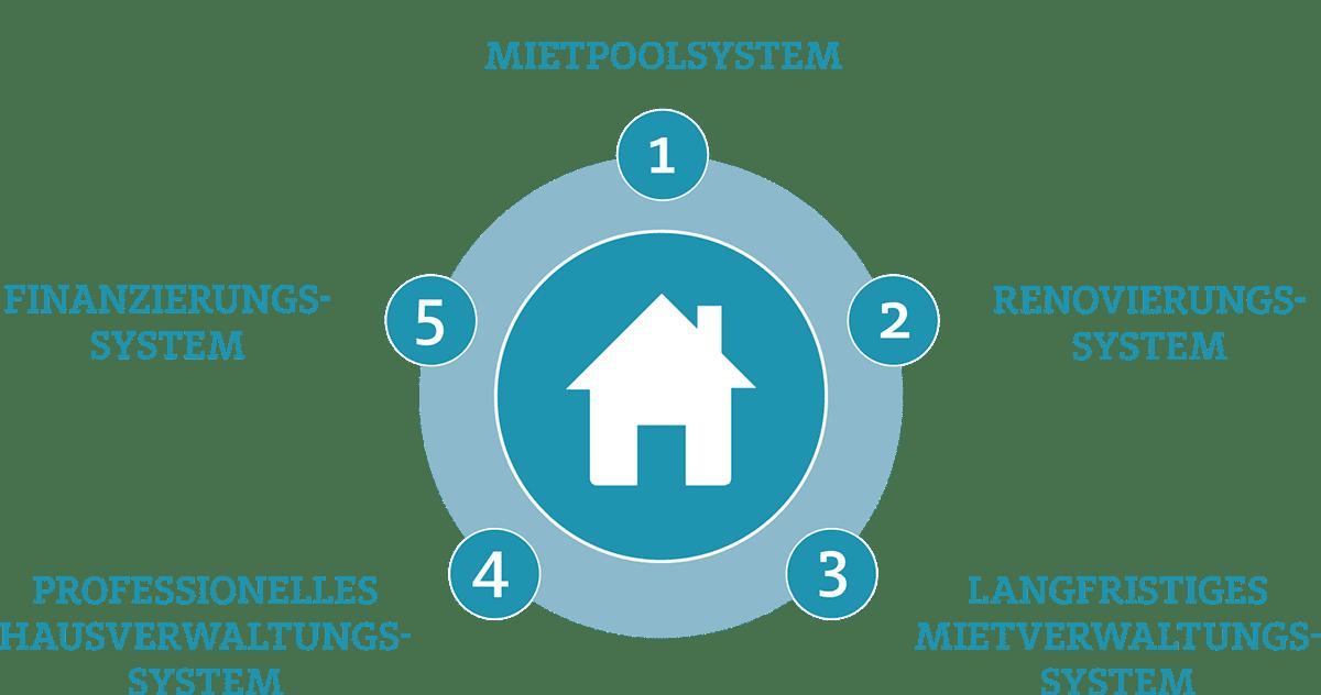Immobilien als Kapitalanlage Konzept