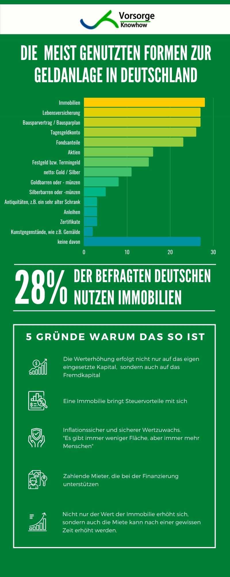 passives Einkommen aufbauen, passives Einkommen in Deutschland