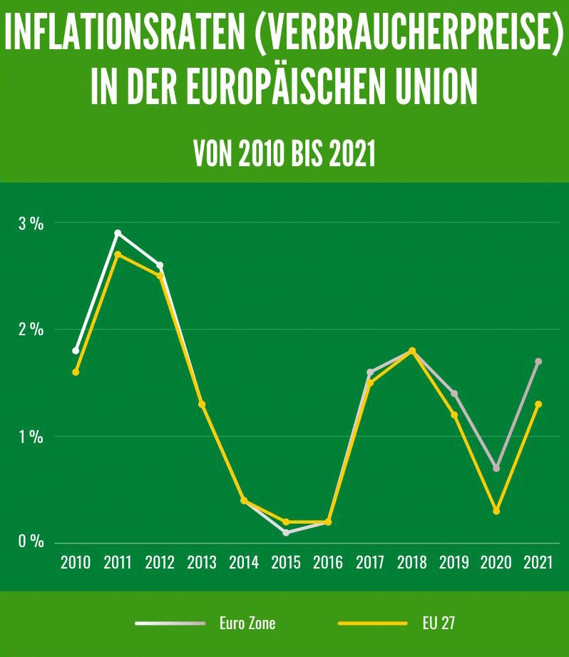 Inflationsrate der Europäoschen Union