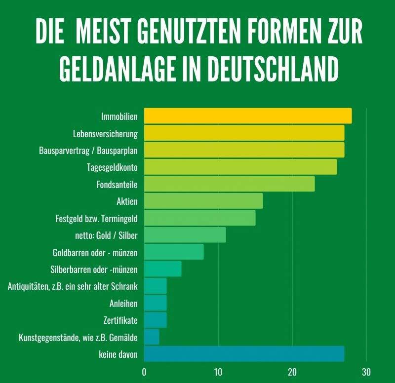 Passives Einkommen in Deutschland, Deutschalnds beliebteste Geldanlage